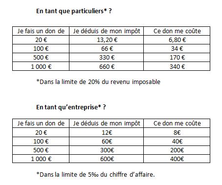 Tableaux déduction fiscale